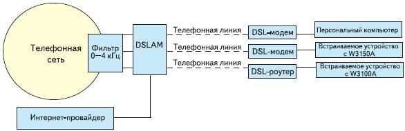 Рис. 2. Структурная схема соединения с провайдером через xDSL