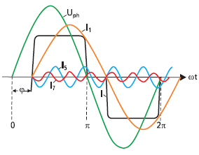 Рис. 3. Разложение выпрямленного тока на основную и высшие гармоники