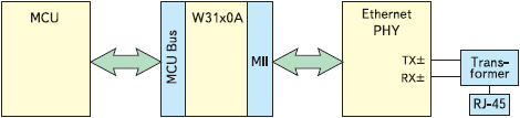 Рис. 3. Реализация сетевого интерфейса встраиваемого устройства