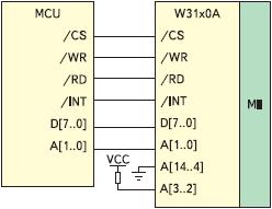 Рис. 4. Режим Indirect (косвенная адресация)
