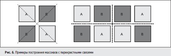 Примеры построения массивов с перекрестными связями