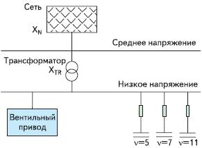 Рис. 7. Компенсация реактивной мощности фильтрами