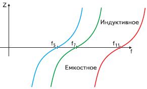 Рис. 8. Графики полного сопротивления в зависимости от частоты