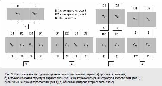 Пять основных методов построения топологии токовых зеркал