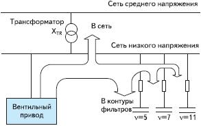 Рис. 9. Распределение потока тока высших гармоник