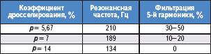 Таблица 1. Коэффициенты дросселирования, применяемые на практике