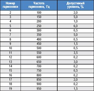 Таблица 3. Допустимые уровни высших гармоник согласно IEC;1000;2;2*
