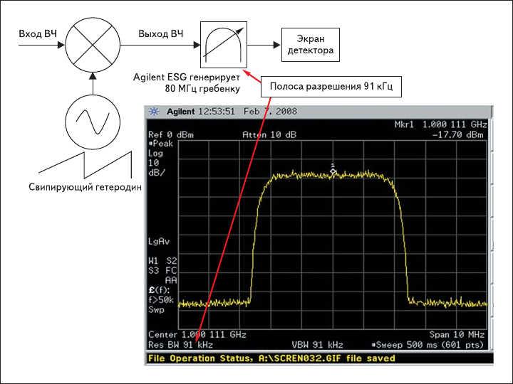 Рис. 1. Спектральный анализ со свипированием