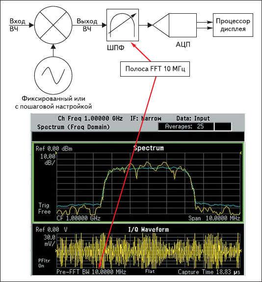 Рис. 2. Оцифрованные данные и быстрое преобразование Фурье