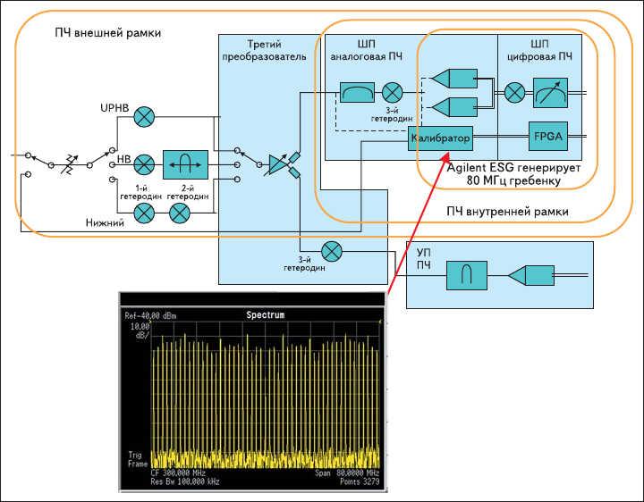 Рис. 6. Процесс калибровки для информационной полосы 80 МГц  (HB - верхний диапазон; UPHB - верхний поддиапазон верхнего диапазона)