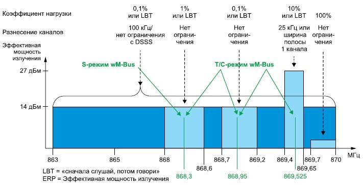 Режимы работы wM-Bus и соотношения
