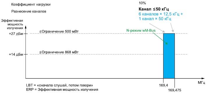 N-узлы wM-Bus и соотношение, указанное в ETSI 300220v2.3.1