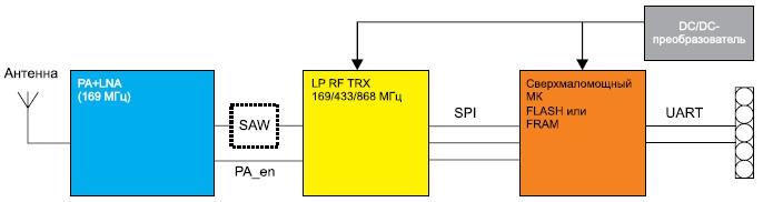 Блок-схема высокочастотной подсистемы wM-Bus