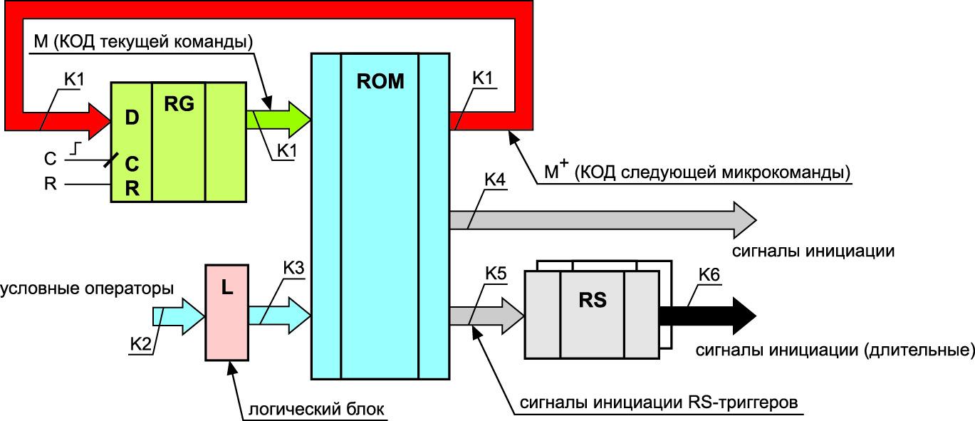 Общая структура микропрограммного синхронного автомата