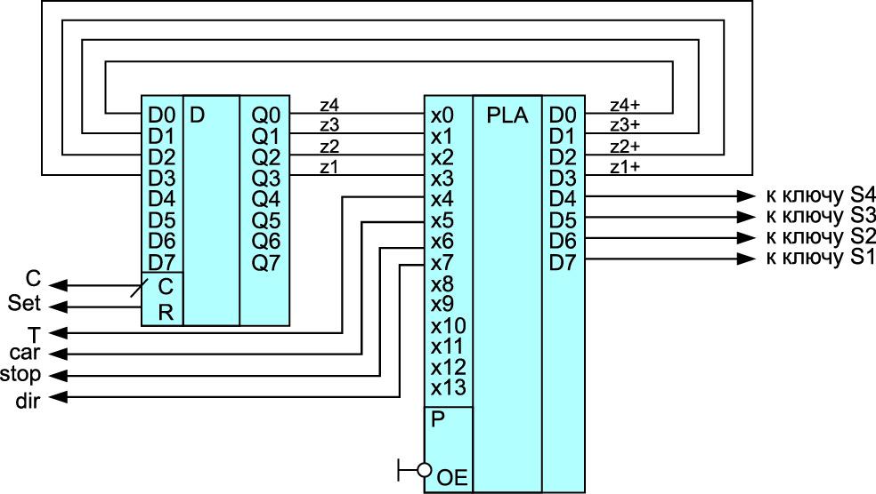 Схема микропрограммного автомата на базе ПЛМ