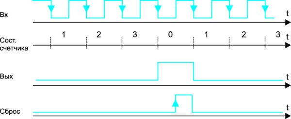 Временные диаграммы восстановления нулевого состояния системы