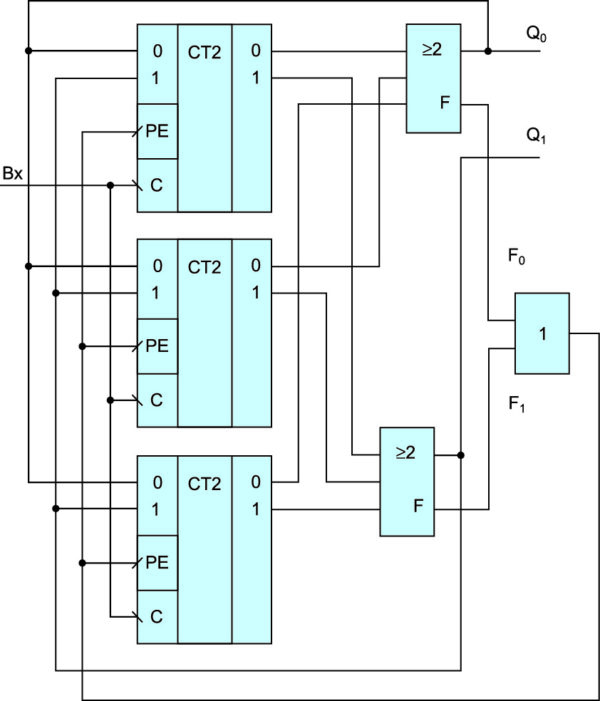 Структура двоичного счетчика с восстановлением текущего состояния