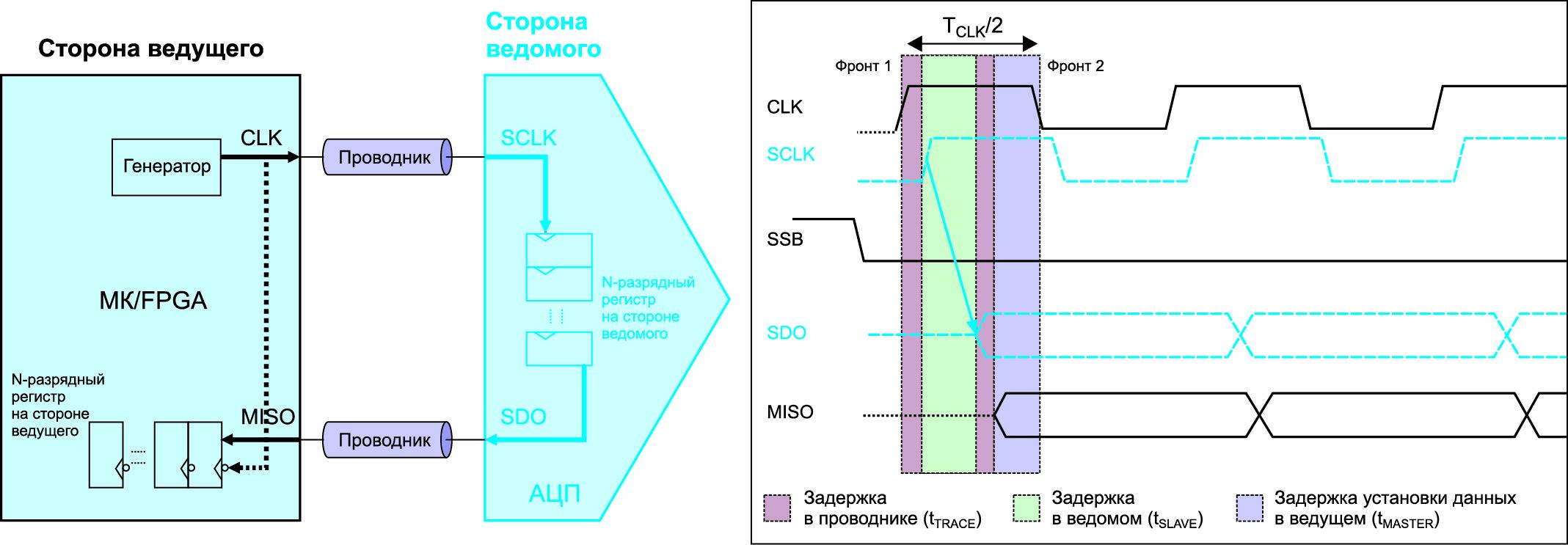 Блок-схема интерфейса SPI для передачи данных из АЦП в МК и временная диаграмма его работы