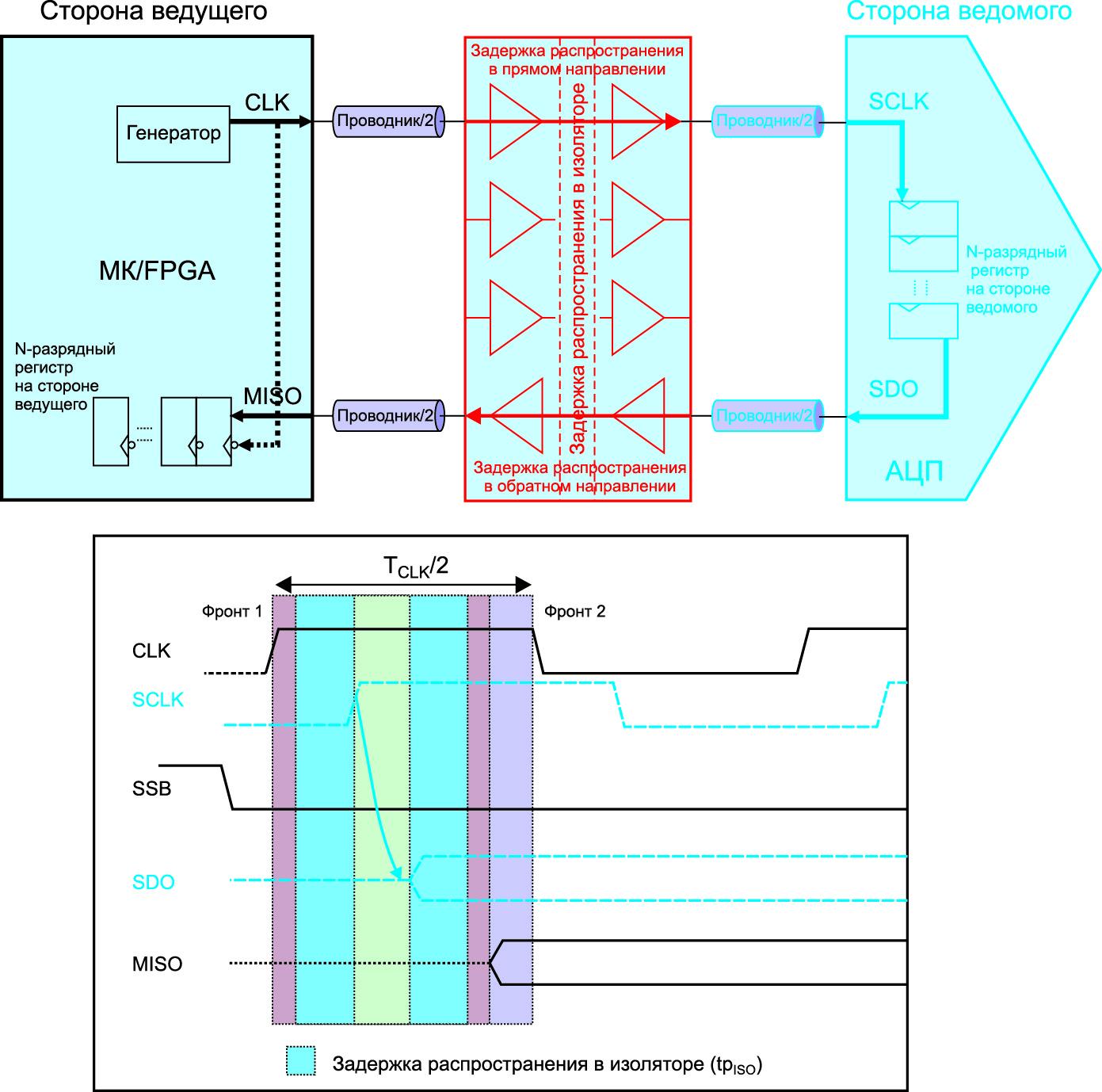 Блок-схема изолированного интерфейса SPI для передачи данных из АЦП в МК и временная диаграмма его работы