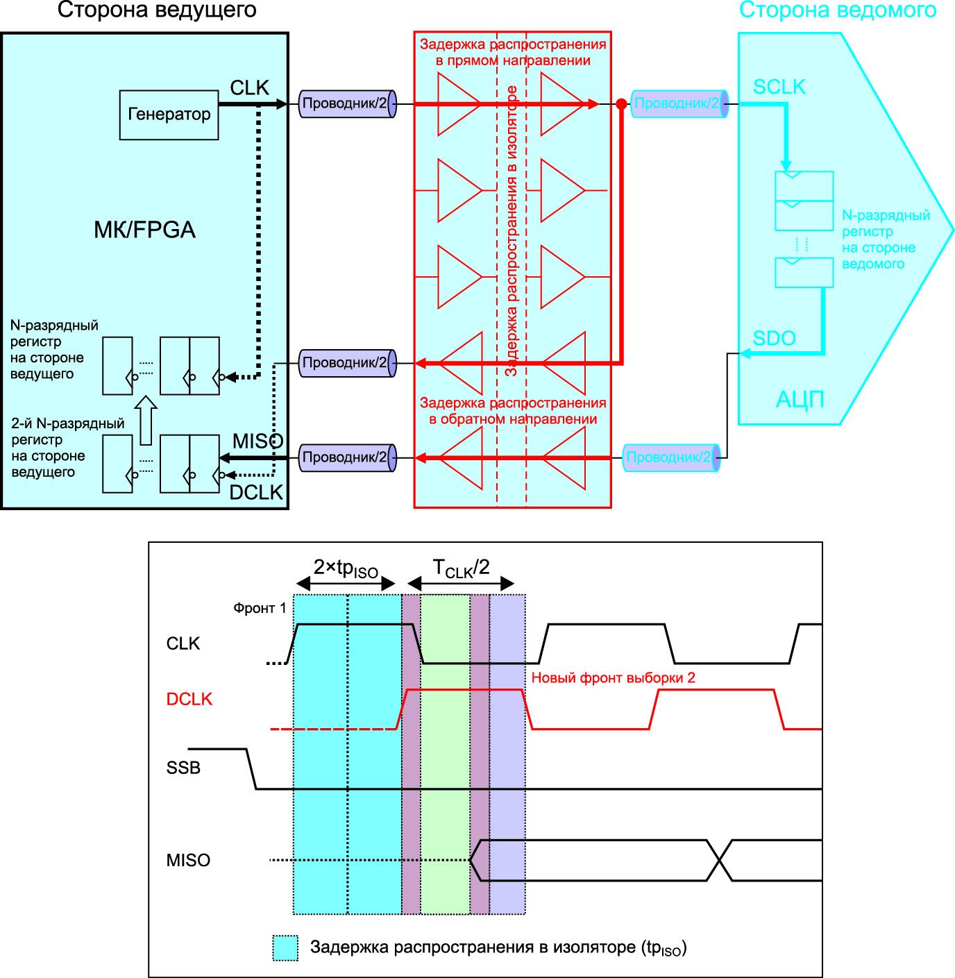 Изолированная система с независимым тактовым сигналом данных