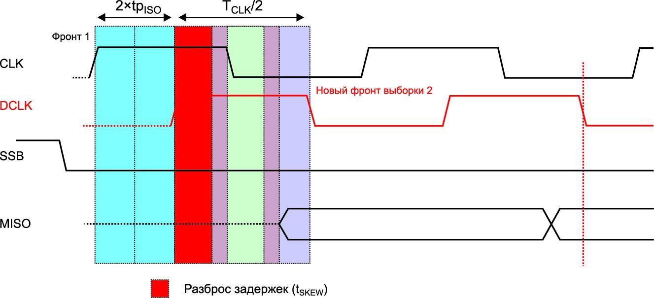 Реальная временная диаграмма DCLK