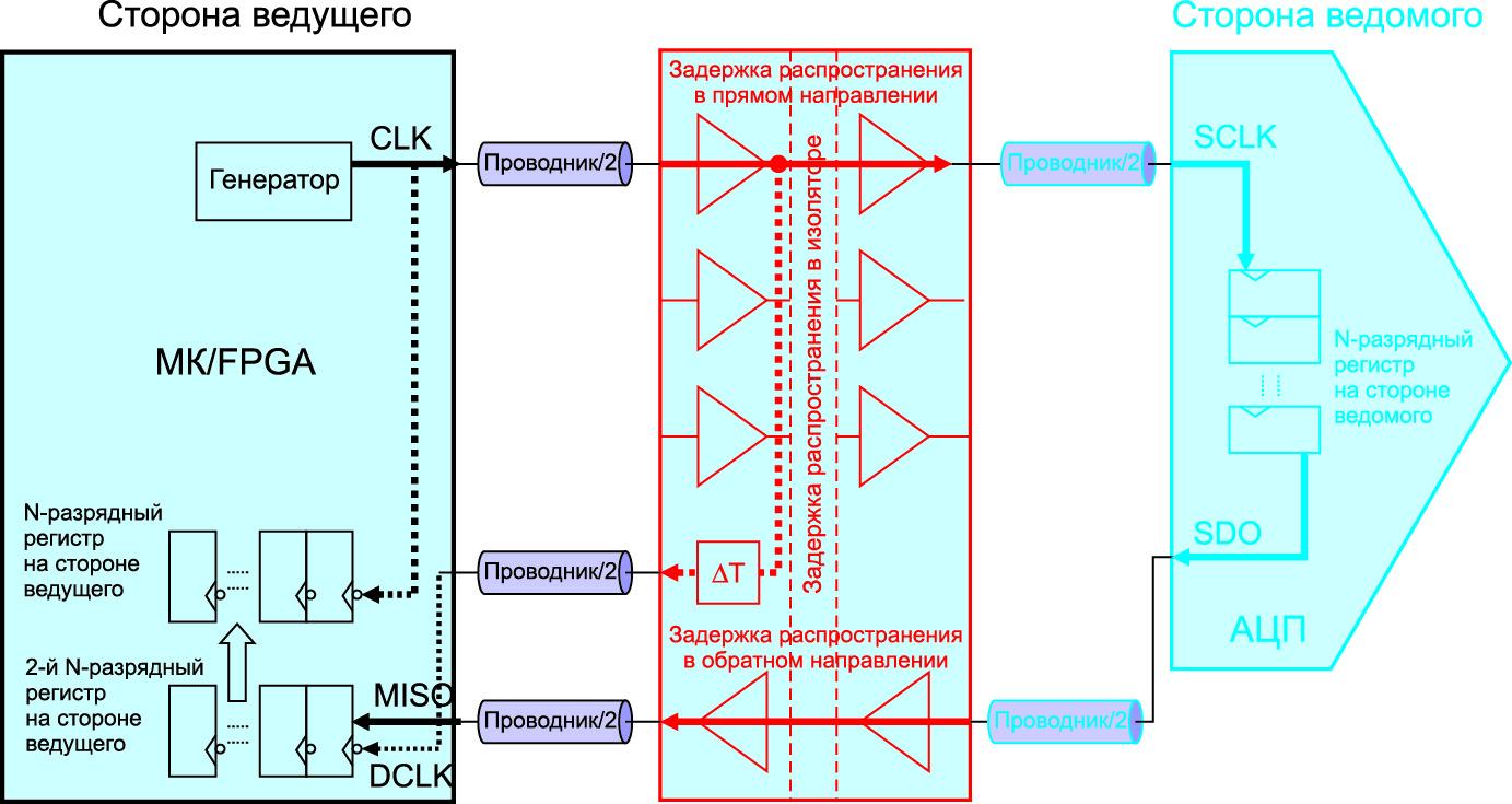 Реализация задержанного тактового сигнала в изоляторе SPIsolator ADuM3150