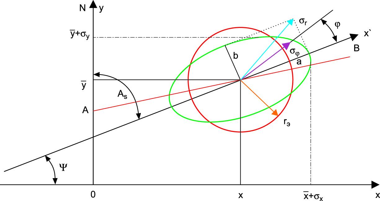 Единичный эллипс рассеяния случайного вектора γ и его характеристики