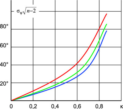 Зависимость погрешностей оценки Ψs от k = b/a