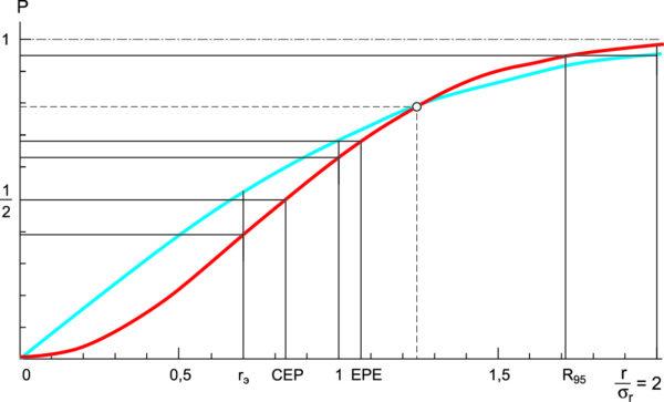 Зависимость вероятности попадания P радионавигационного местоположения НТС в круг радиуса r от относительного радиуса r/σr этого круга