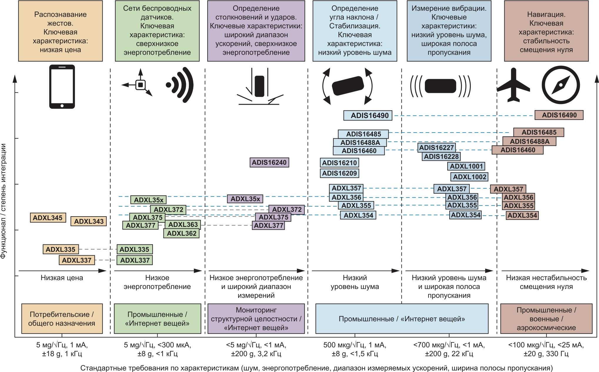 Области применения МЭМС-акселерометров Analog Devices