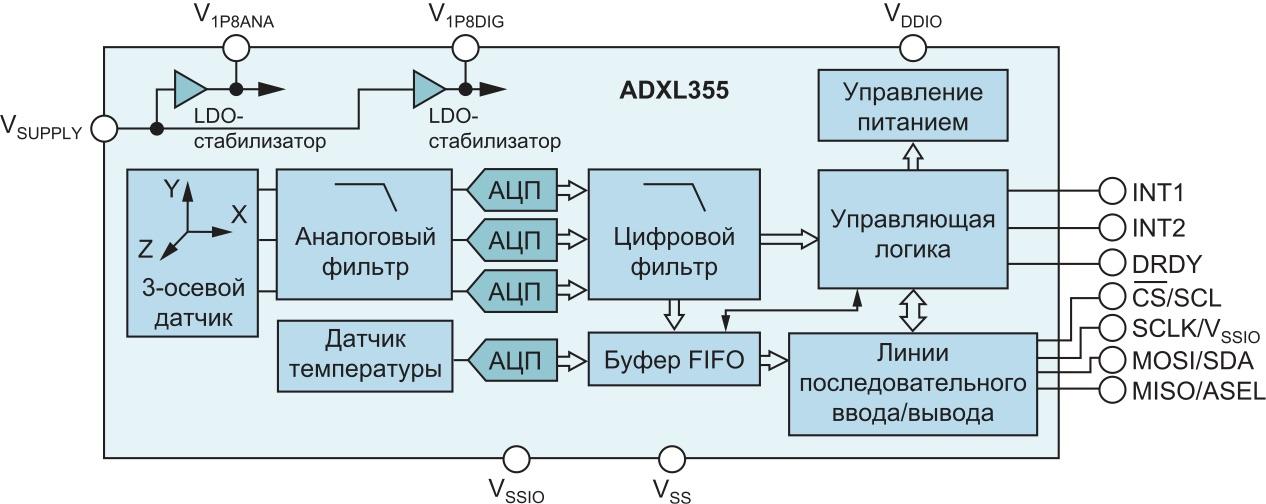 Трехосевой МЭМС-акселерометр ADXL355 с низким уровнем шума, малым дрейфом и низким энергопотреблением