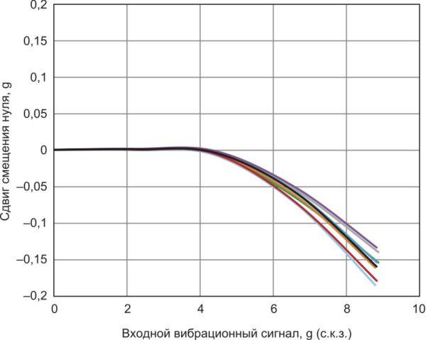 Ошибка VRE акселерометра ADXL356, смещение по оси Z от 1 g, диапазон измеряемых ускорений ±10 g, ориентация по оси Z = 1 g
