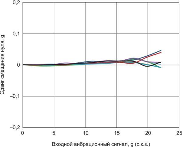 Ошибка VRE акселерометра ADXL356, смещение по оси Z от 1 g, диапазон измеряемых ускорений ±40 g, ориентация по оси Z = 1 g