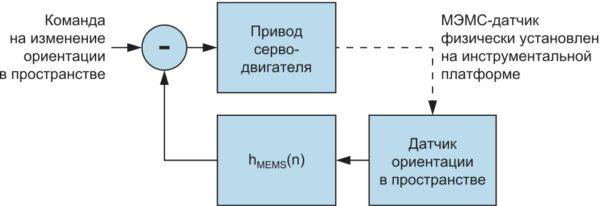 Стандартная система стабилизации положения платформы
