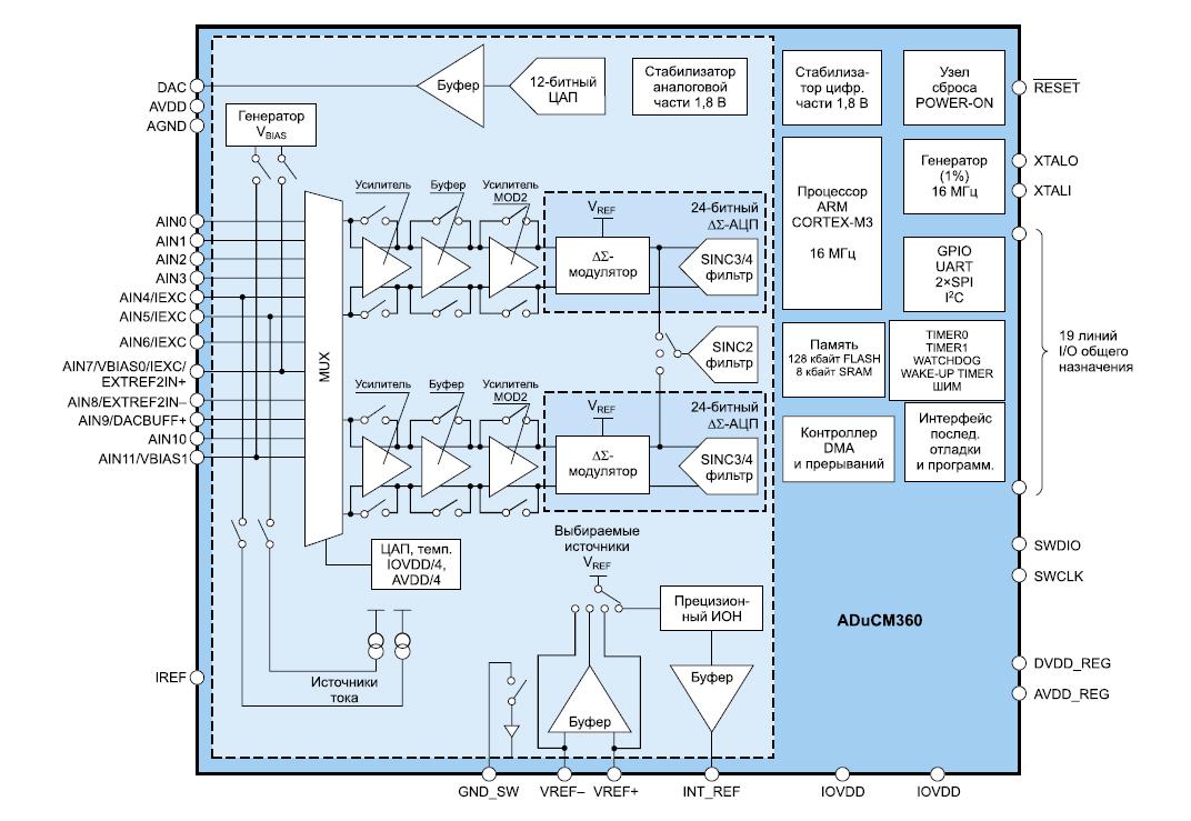 Структурная схема МК ADuCM360