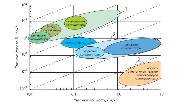 Сравнительные характеристики электрохимических накопителей электрической энергии.