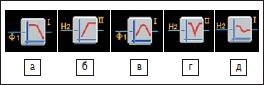 Условное обозначение биквадратичных фильтров