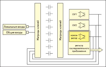 Структура КАБ