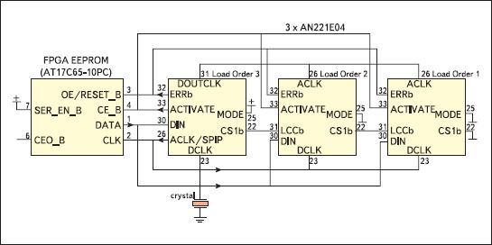 Загрузка конфигураций с одной EEPROM в несколько ПАИС