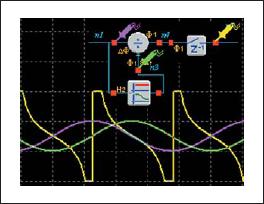 Пример реализации функции ctg(x), входные синусоидальные сигналы сдвинуты по фазе на 90° относительно друг друга с помощью фазового фильтра