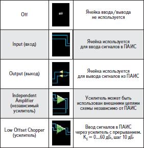 Основные состояния ячеек ввода/вывода