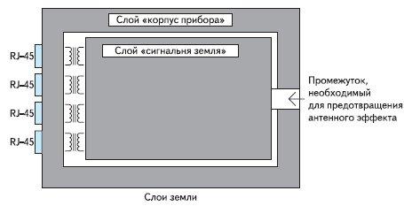 Расположение слоя «земли» и «корпуса»