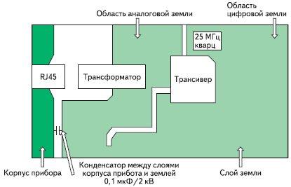 Расположение областей цифровой и аналоговой «земли»