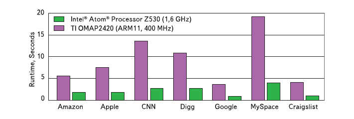 Рис. 3. Сравнение производительности мобильных процессоров Intel Atom 230 и VIA C7 в тесте Cinebench R10 и PCMark 05