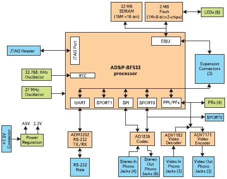 Рис. 5. Функциональная схема платы ADSP-BF533 EZ-KIT Lite