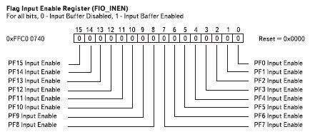 Рис. 7. Биты регистра разрешения входов флагов FIO_INEN