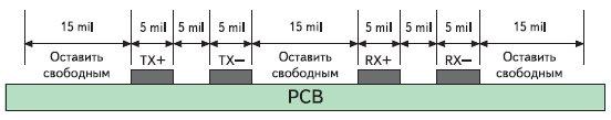 Примеры расположения трасс сигналов TХ и RХ