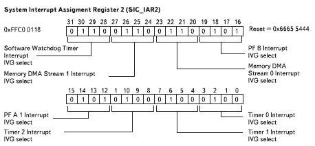 Рис. 8. Биты регистра назначенных прерываний SIC_IAR2