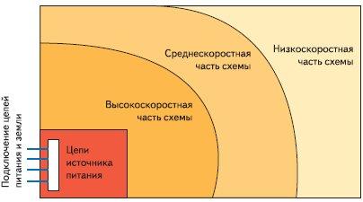 Расположение компонентов на печатной плате в зависимости от скорости работы цепей