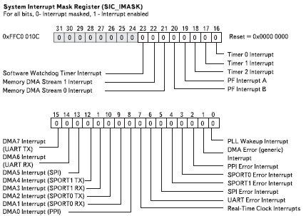 Рис. 9. Биты регистра маскирования системных прерываний SIC_IMASK